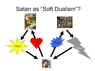 Soft dualism or ditheism- vocabulary