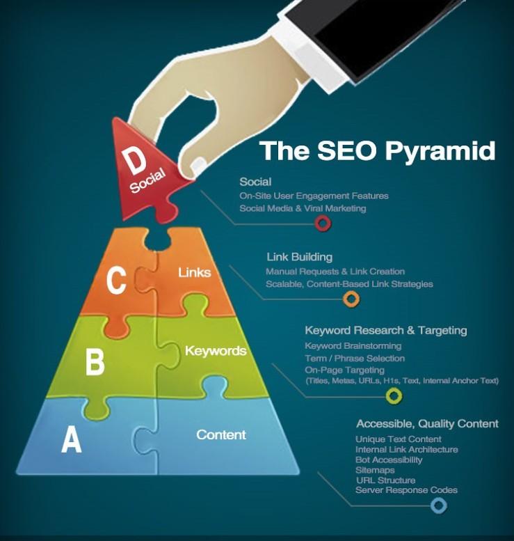 SEO Webinar Featuring Leading Marketing Professionals | Flickr